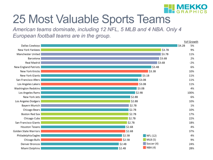 Horizontal bar chart showing sports team value and growth by league
