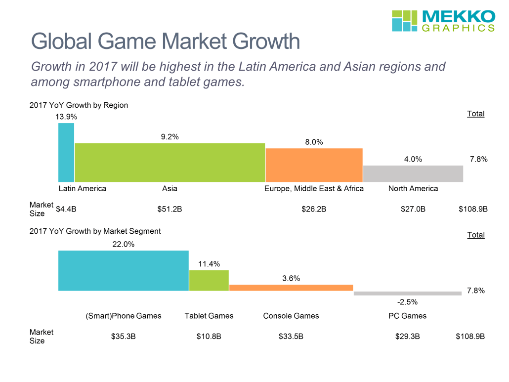 2 Bar Mekko charts showing games market growth by region and market segment