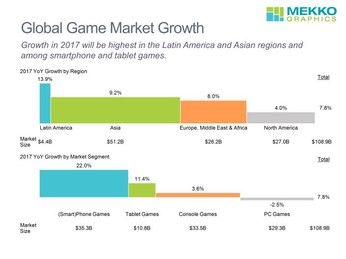 2 Bar Mekko charts showing games market growth by region and market segment