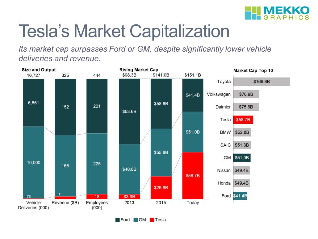 Cascade Auto Finance >> Tesla's Rising Market Capitalization | Mekko Graphics