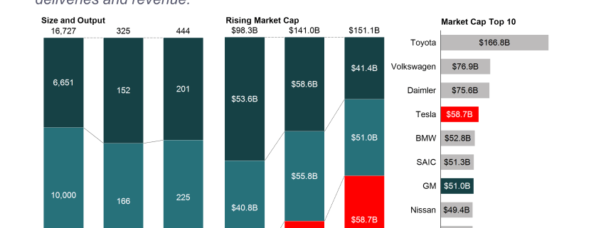 3 bar charts with Tesla's key performance measures relative to Ford and GM
