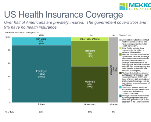 Marimekko chart showing health insurance coverage for Americans