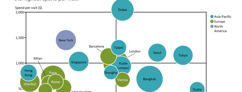 Bubble chart showing growth in travel spending, average spend per visit, and number of overnight visitors for top 20 destination cities