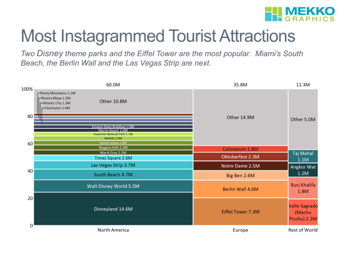 Marimekko chart that categorizes tourist attractions by region based on number of Instagram posts