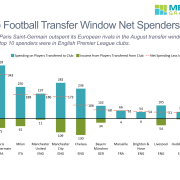 Stacked bar chart with a net line comparing total spend on players transferred to the club, income on players transferred and net spending for the ten biggest spending European football clubs