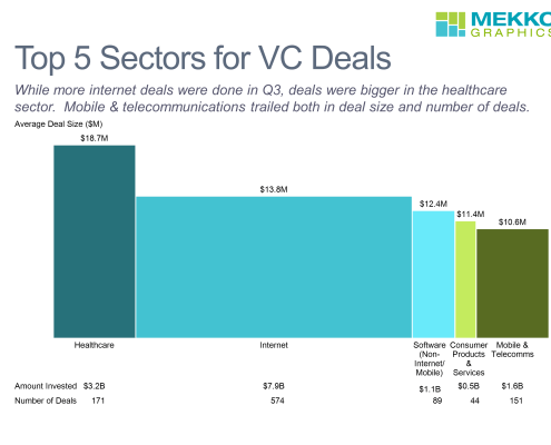 Bar mekko chart showing the top 5 sectors for venture capital investment in Q3 2017.