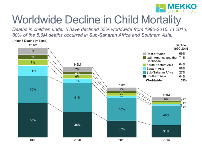 Stacked bar chart showing child mortality by region from 1990-2016