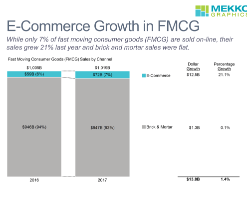 100% stacked bar chart with data column of sales by channel (E-commerce and brick & mortar) for FMCG (fast moving consumer goods)
