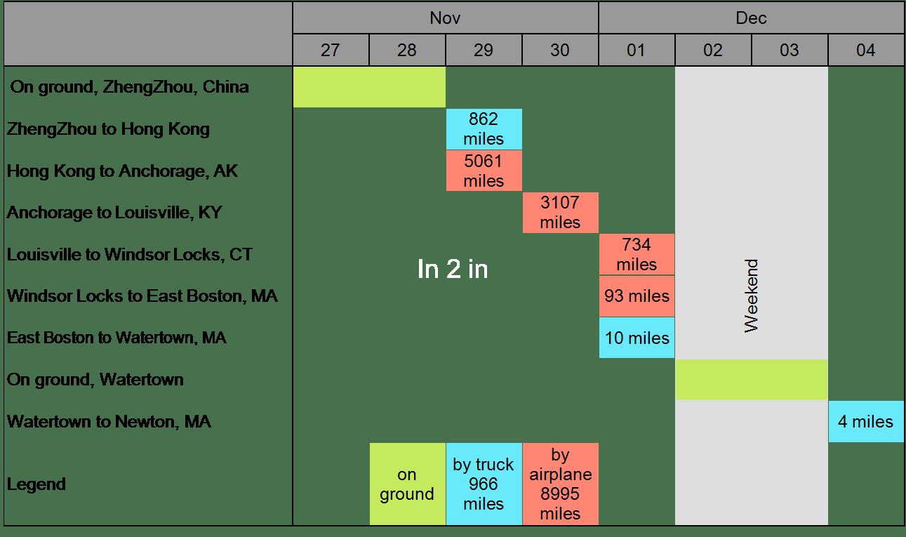 Gantt Chart Tracking iPhone X delivery from ZhengZhou to Newton, MA