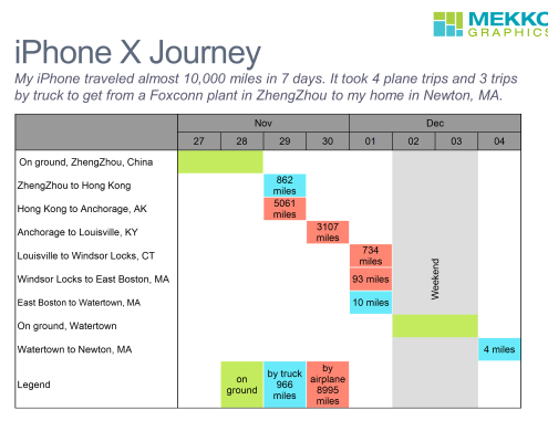Gantt Chart Tracking iPhone X delivery from ZhengZhou to Newton, MA