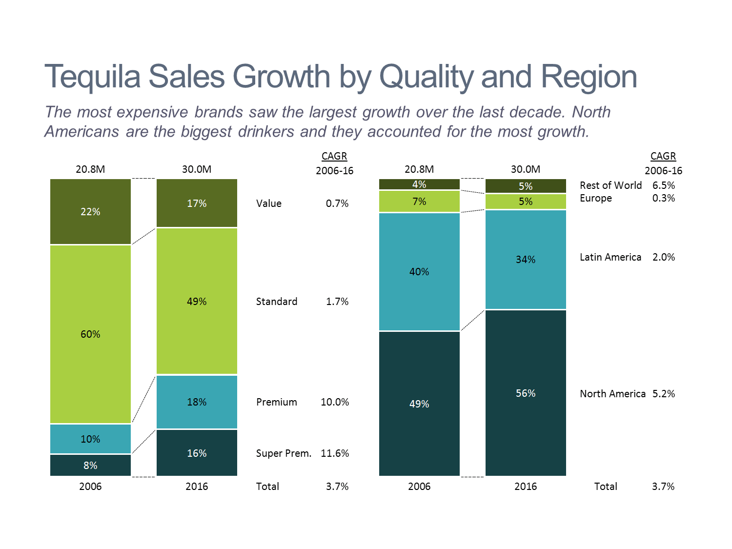 Tequila Sales Growth by Quality and Region Stacked Bar Chart