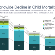 Worldwide Decline in Child Mortality Stacked Bar Chart