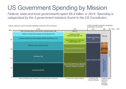 U.S. Government Spending by Mission Marimekko Chart/Mekko Chart