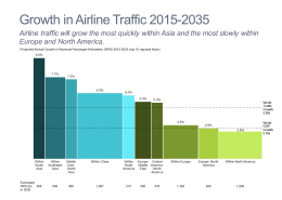 Projected Growth in Airline Traffic Bar Mekko Chart