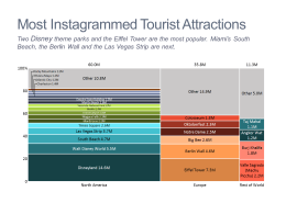 Most Instagrammed Tourist Attractions Marimekko Chart/Mekko Chart