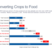 Converting Crops to Food Cascade/Waterfall Chart