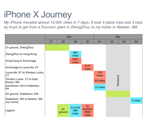 iPhone x Journey Gantt Chart