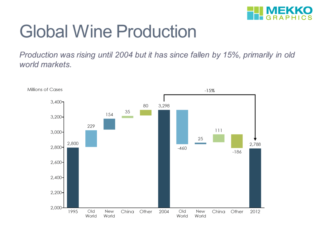 Wine Production by Region in a Cascade Chart/Waterfall Chart
