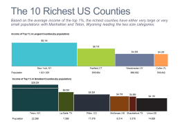 Ten Richest U.S. Counties Bar Mekko Charts