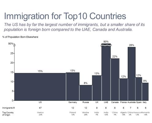 Immigration for Top 10 Countries Bar Mekko Chart