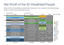 Net Worth of the 50 Wealthiest People Marimekko Chart/Mekko Chart
