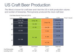Craft Beer Production in the U.S. Marimekko Chart/Mekko Chart