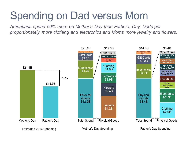 Spending on Dad Versus Mom Bar Charts