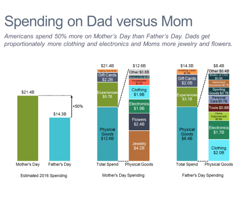 Spending on Dad Versus Mom Bar Charts