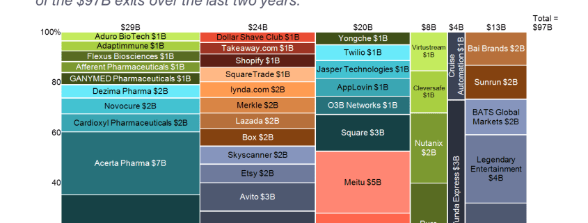 Value of Unicorn Exits Marimekko Chart/Mekko Chart