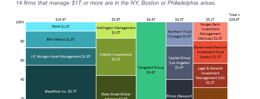 World's Largest Asset Managers Marimekko Chart/Mekko Chart