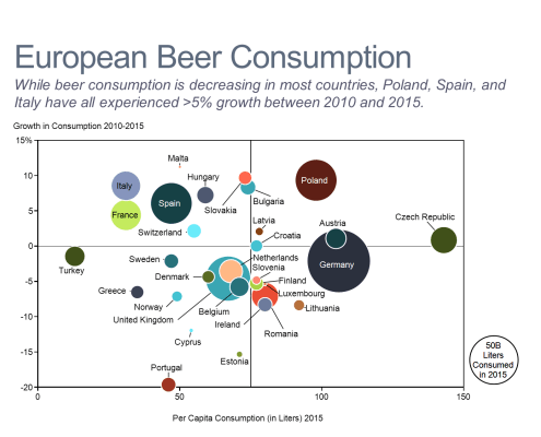 European Beer Consumption Bubble Chart