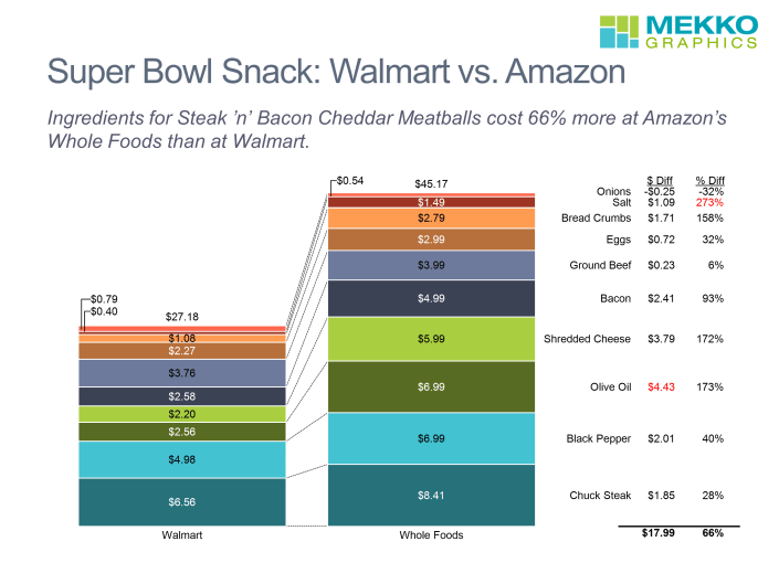 Stacked bar chart of ingredient cost for snack recipe from Whole Foods and Walmart
