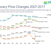 Line chart with price changes for key grocery items 2007-2017