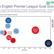 Bubble chart showing top 9 EPL goal socrers from 2017-2018 season.