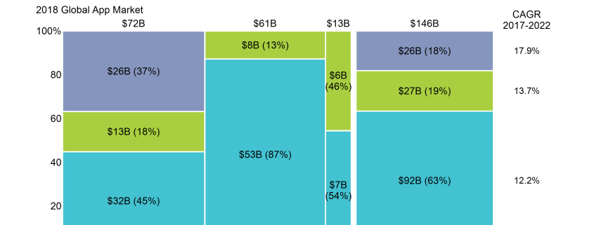Marimekko chart of app market by region and split between iOS and Andriod.
