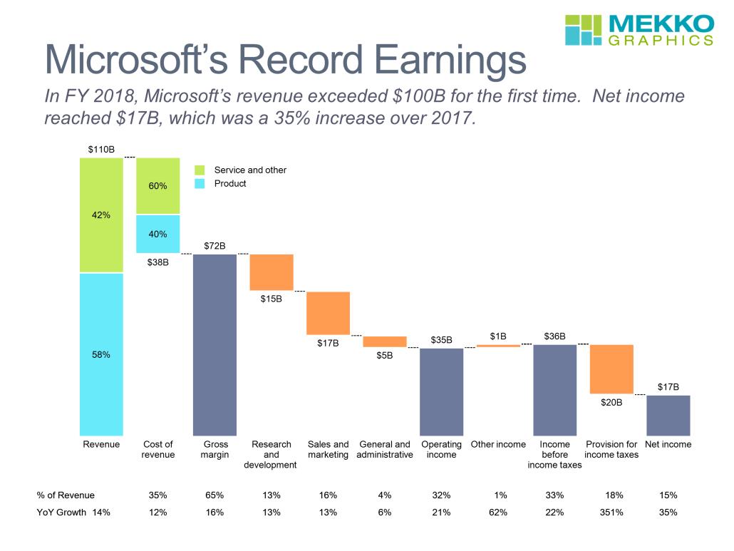 Microsoft S Record Earnings Mekko Graphics