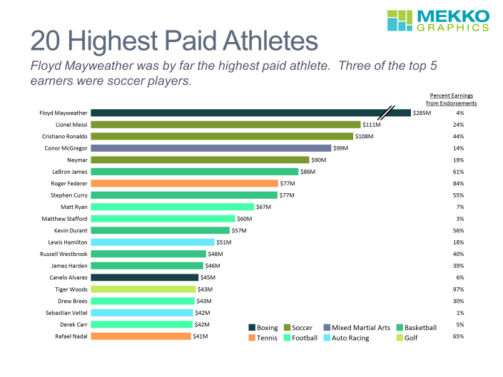 Bar chart of 20 highest paid athletes of 2018