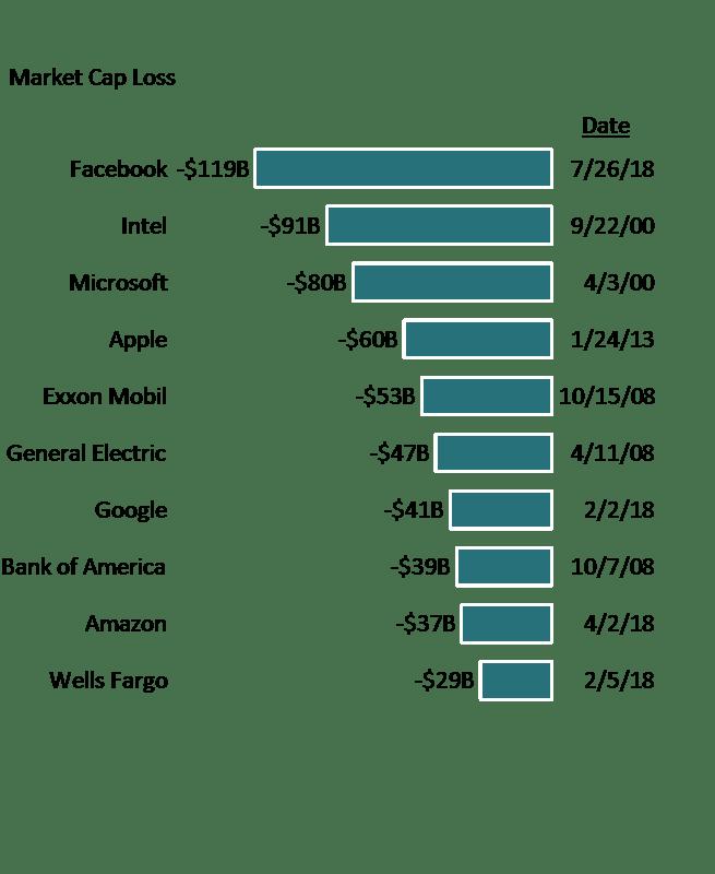 Horizontal bar chart of largest market cap declines