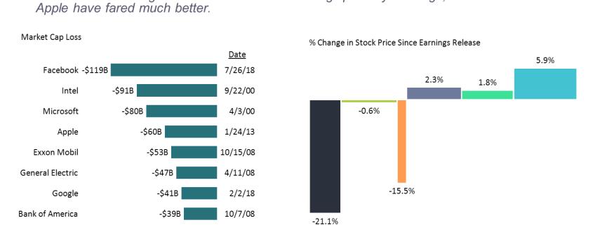 Horizontal bar chart of 10 largest market cap losses and bar mekko chart of tech company stock performances