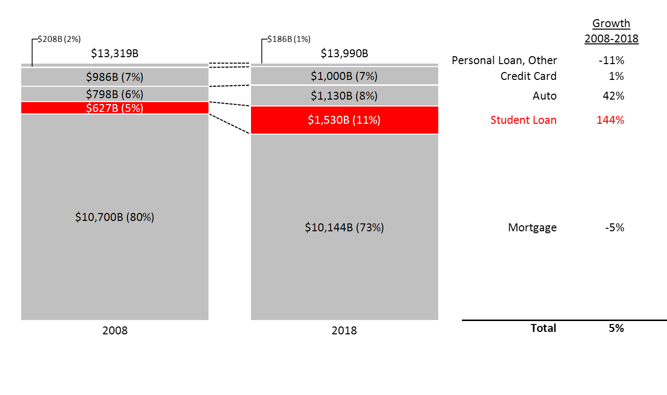 100% stacked bar c hart of consumer debt by category in 2008 and 2018, based on Federal Reserve data.