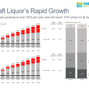 Stacked bar charts of craft liquor growth 2014-2022 in cases and dollars.