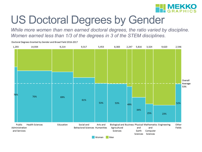 Marimekko chart of doctoral degrees granted by gender and field.