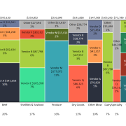 Marimekko chart of restaurant food costs by category and vendor