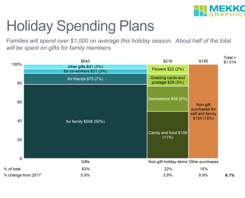 Marimekko chart of holiday spent on gifts for familiy and others and non-gift items like food and decorations.