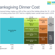 Marimekko chart with data rows of cost for main, sides and dessert for 10 person Thanksgiving dinner.