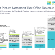 Stacked bar chart of box office revenue for best picture nominees from 2014-2018