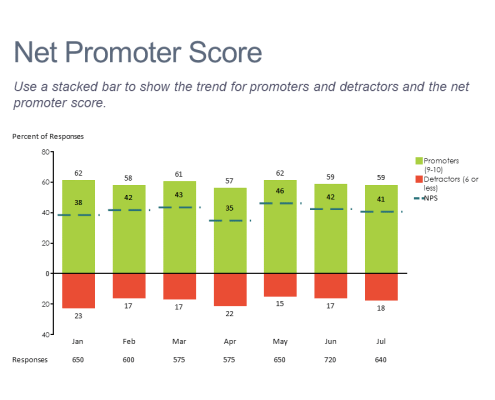 Stacked bar chart showing the trend in Net Promoter Scores