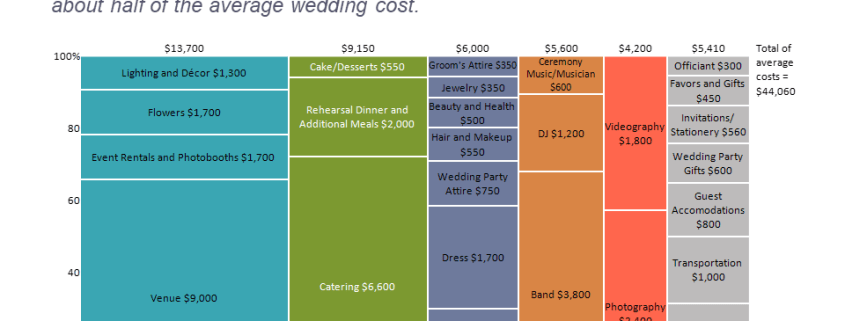 Marimekko chart showing US wedding costs by category