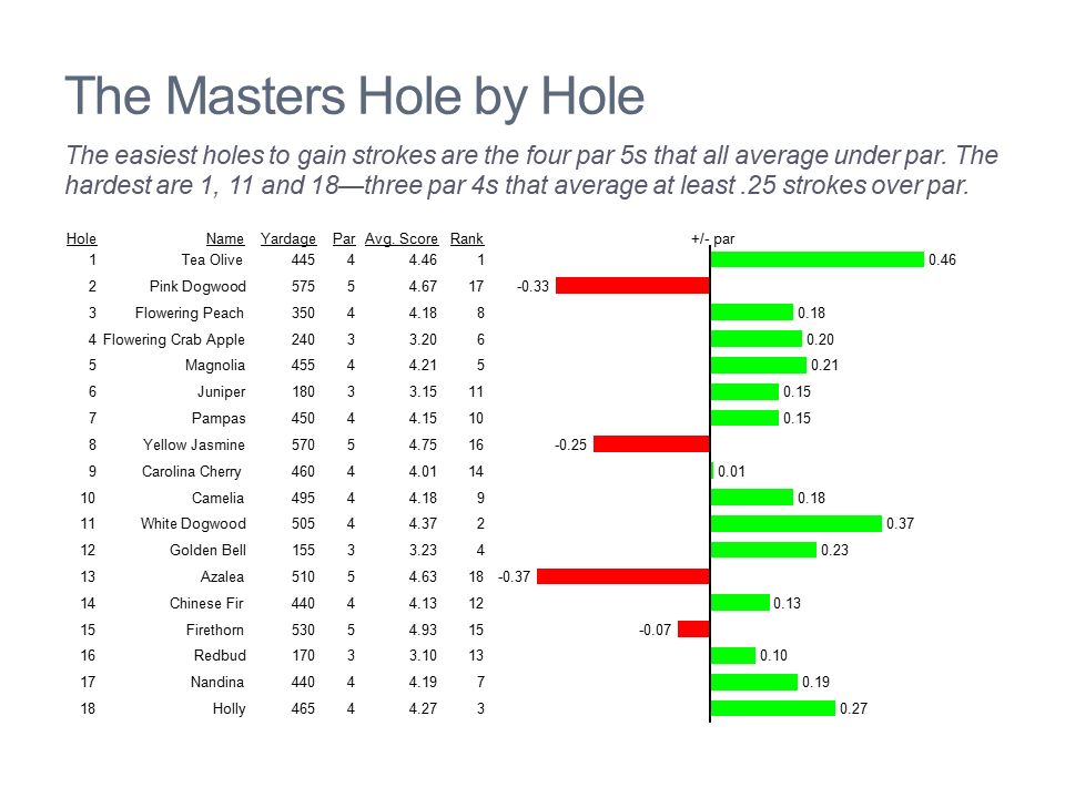 Horizontal bar chart of metrics by hole for The Masters golf tournament
