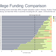 100% horizontal bar chart comparing funding sources for higher education by country